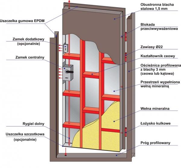 Charakterystyka techniczna drzwi antywłamaniowych DC3.1.