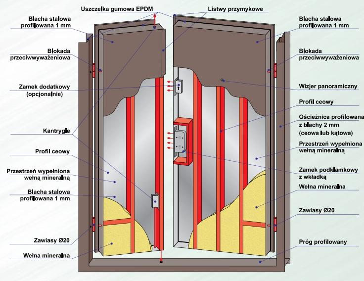Charakterystyka techniczna drzwi antywłamaniowych DL1.1/2