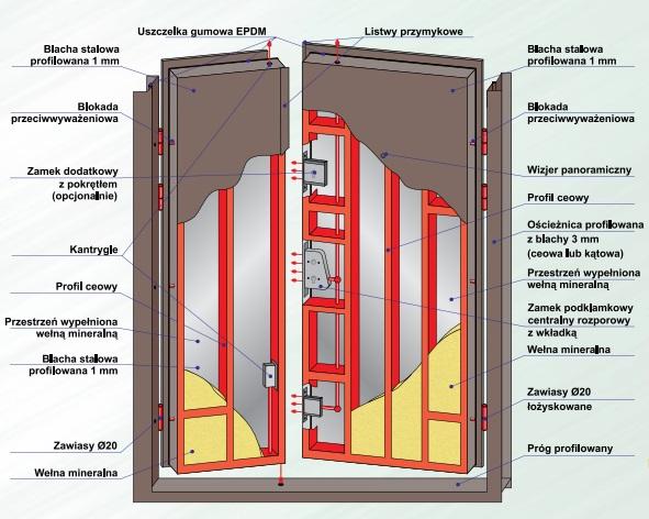 Charakterystyka techniczna drzwi antywłamaniowych DL1.4/2 DRAGON