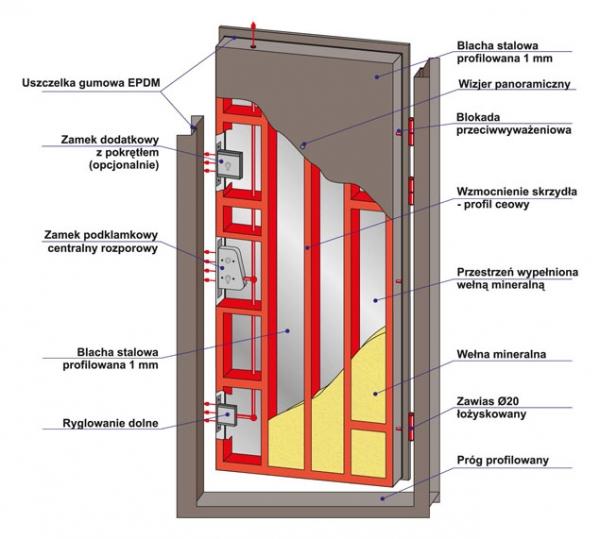 Charakterystyka techniczna drzwi antywłamaniowych DL1.4 DRAGON