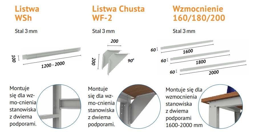 Wzmocnienie stołu serii WS